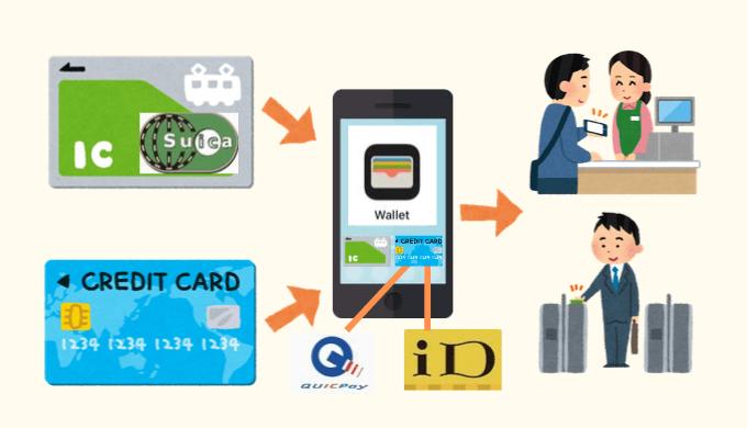 Apple Payに登録したクレジットカードにはQUICPayかiDが自動的に紐付けられる